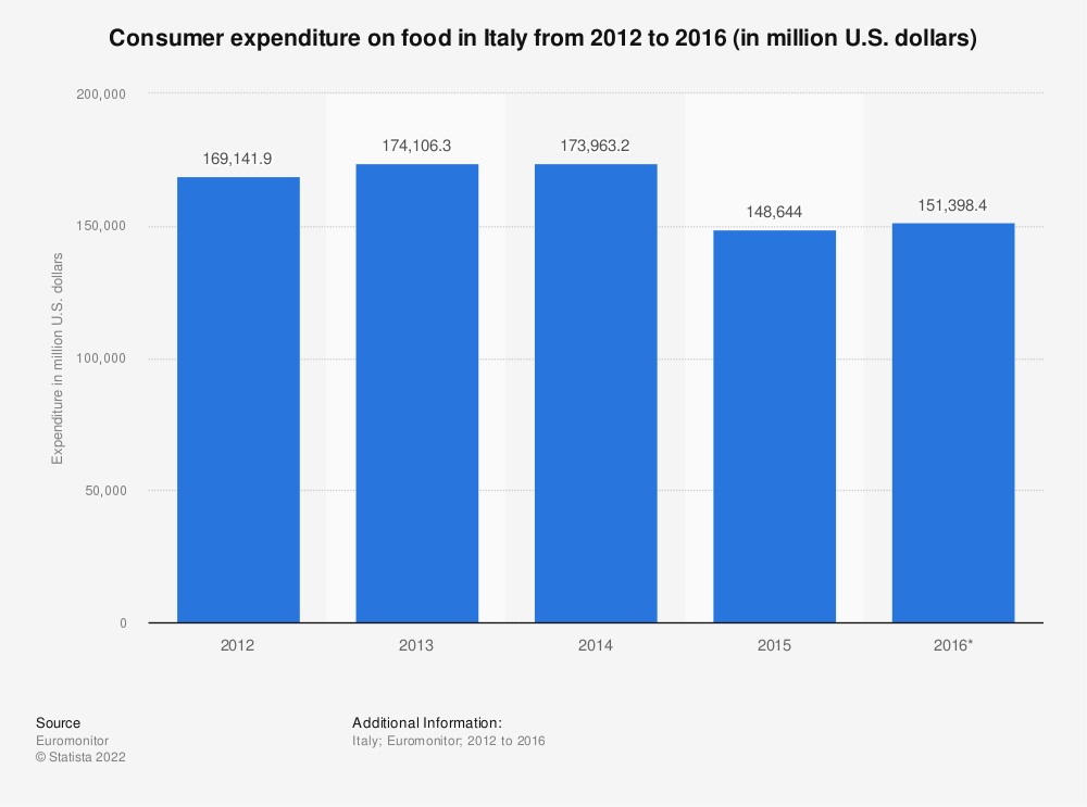 Statistic: Consumer expenditure on food in Italy from 2012 to 2016 (in million U.S. dollars) | Statista