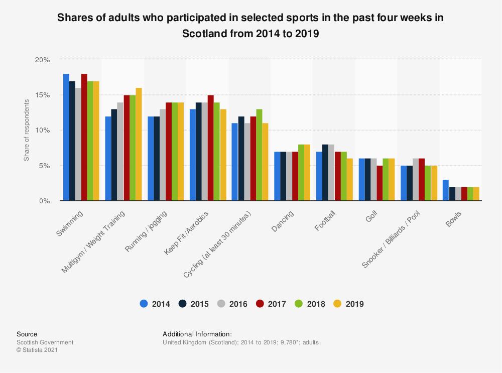 Statistic: Shares of adults who participated in selected sports in the past four weeks in Scotland from 2014 to 2018 | Statista