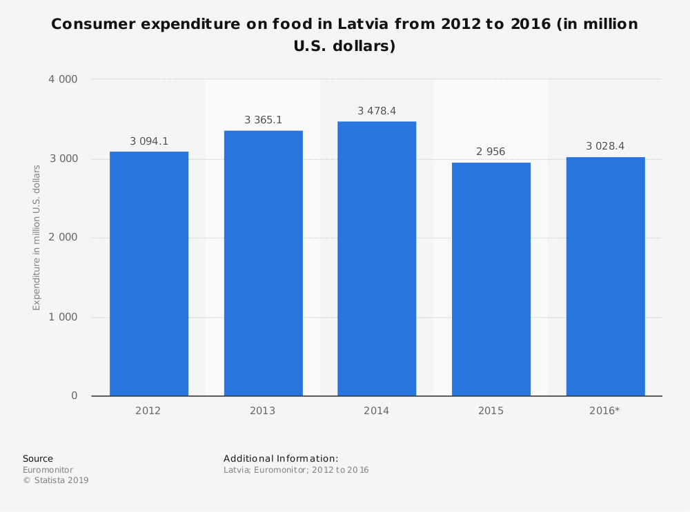 Statistic: Consumer expenditure on food in Latvia from 2012 to 2016 (in million U.S. dollars) | Statista