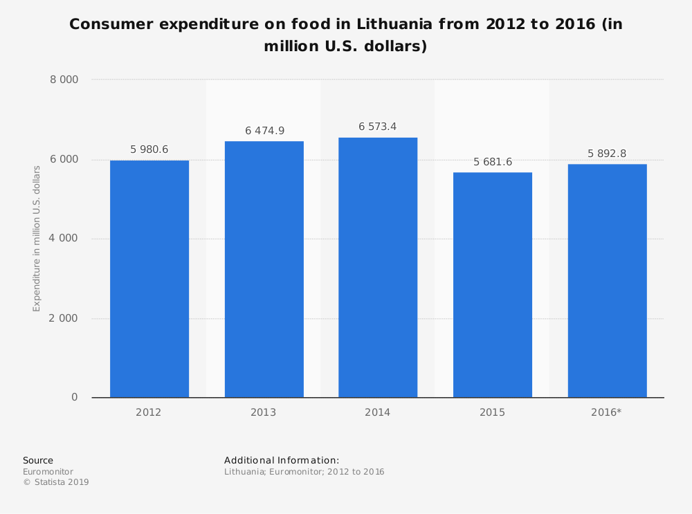 Statistic: Consumer expenditure on food in Lithuania from 2012 to 2016 (in million U.S. dollars) | Statista