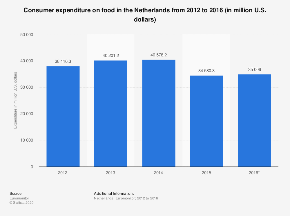 Statistic: Consumer expenditure on food in the Netherlands from 2012 to 2016 (in million U.S. dollars) | Statista