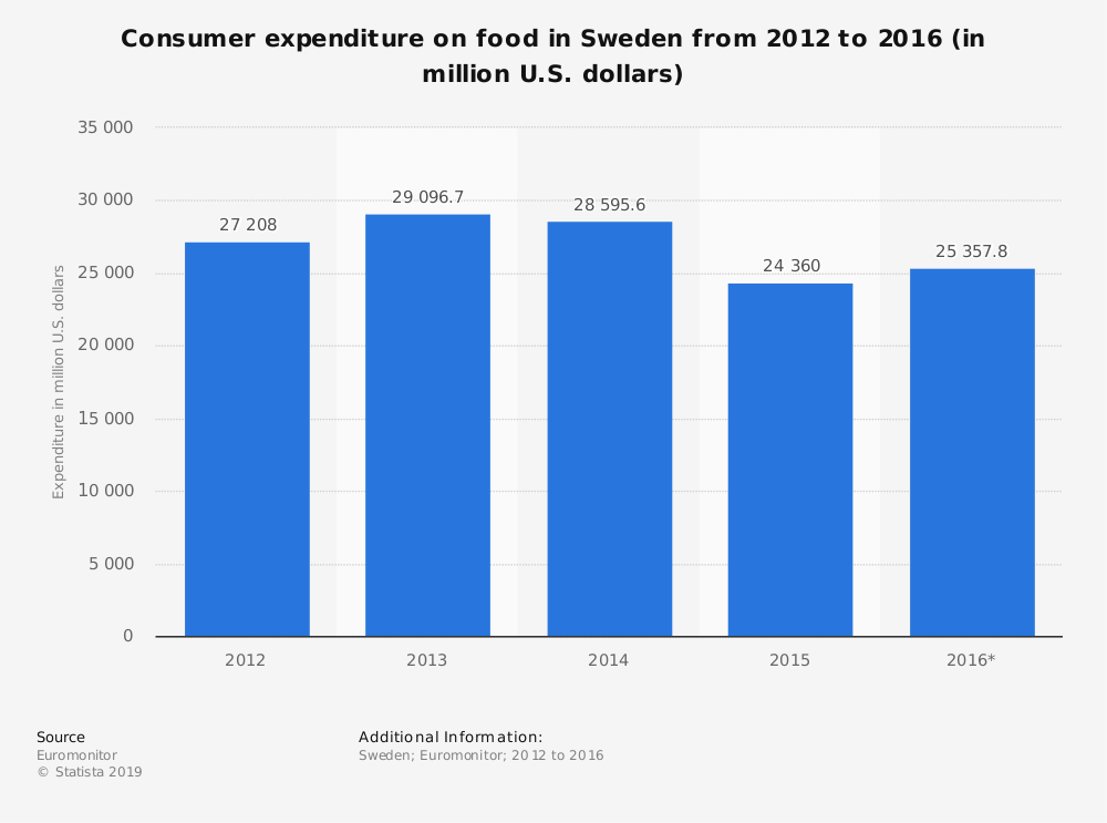 Statistic: Consumer expenditure on food in Sweden from 2012 to 2016 (in million U.S. dollars) | Statista