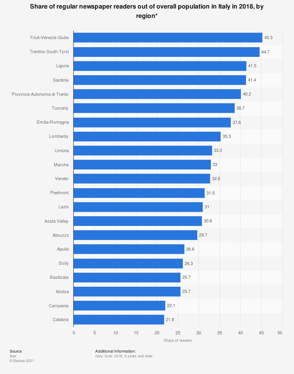 Statistic: Share of regular newspaper readers out of overall population in Italy in 2018, by region*  | Statista