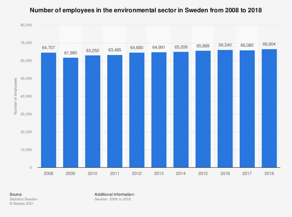 Statistic: Number of employees in the environmental sector in Sweden from 2008 to 2018 | Statista