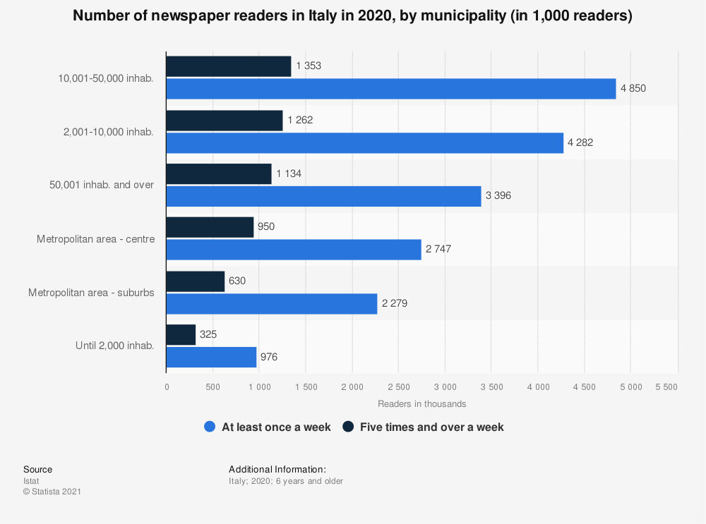 Statistic: Number of newspaper readers in Italy in 2018, by municipality* (in 1,000 readers) | Statista