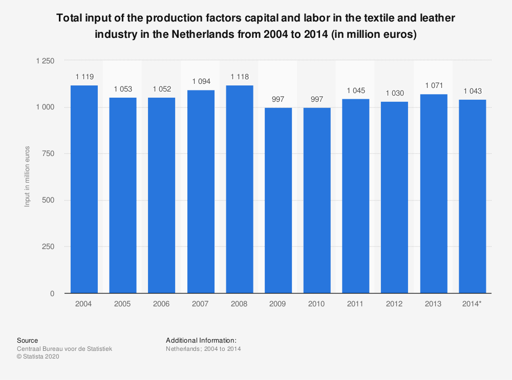 Statistic: Total input of the production factors capital and labor in the textile and leather industry in the Netherlands from 2004 to 2014 (in million euros) | Statista