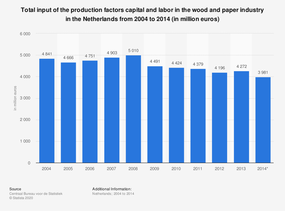 Statistic: Total input of the production factors capital and labor in the wood and paper industry in the Netherlands from 2004 to 2014 (in million euros) | Statista