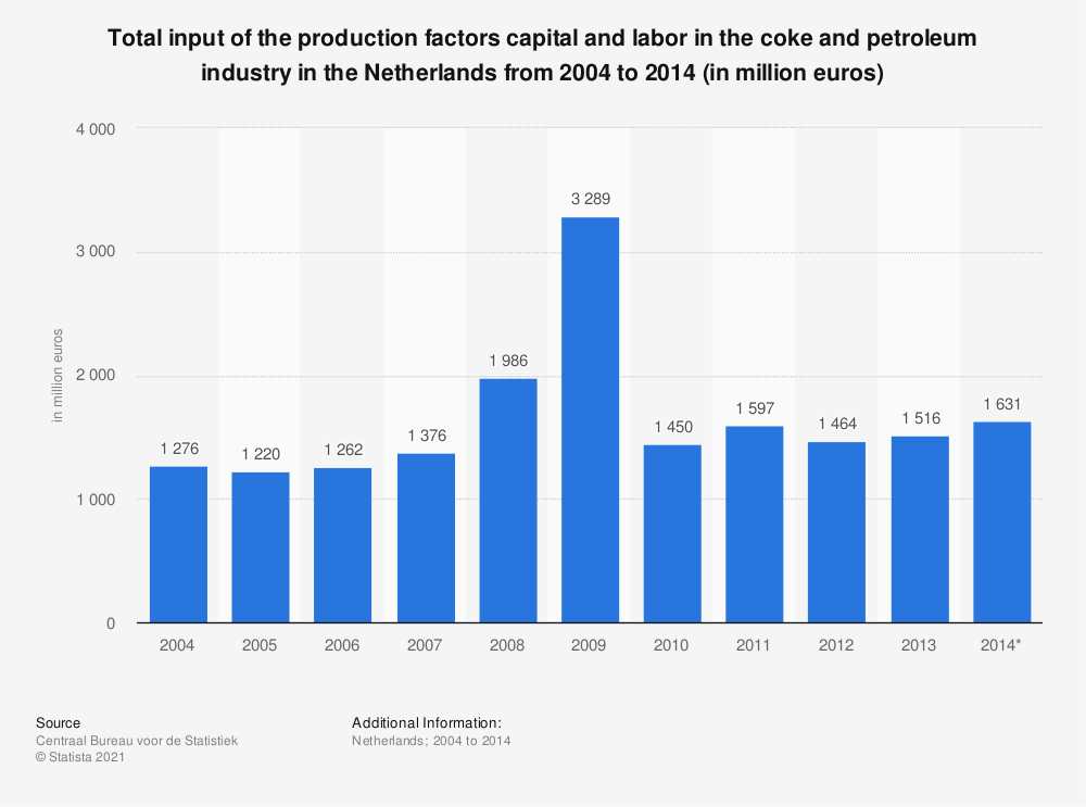 Statistic: Total input of the production factors capital and labor in the coke and petroleum industry in the Netherlands from 2004 to 2014 (in million euros) | Statista