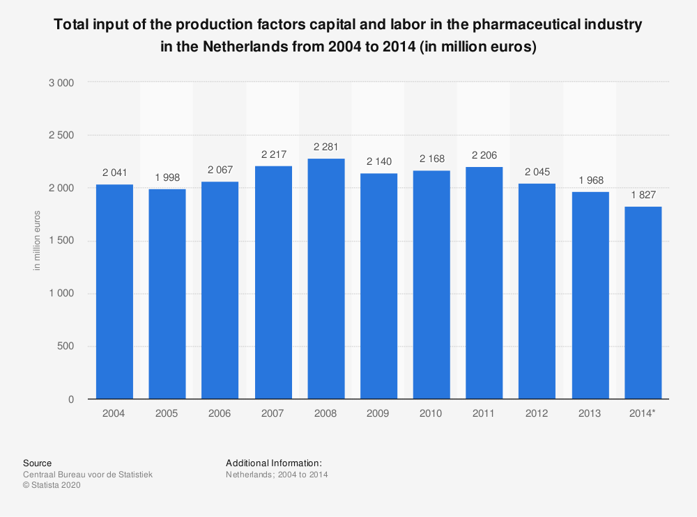 Statistic: Total input of the production factors capital and labor in the pharmaceutical industry in the Netherlands from 2004 to 2014 (in million euros) | Statista