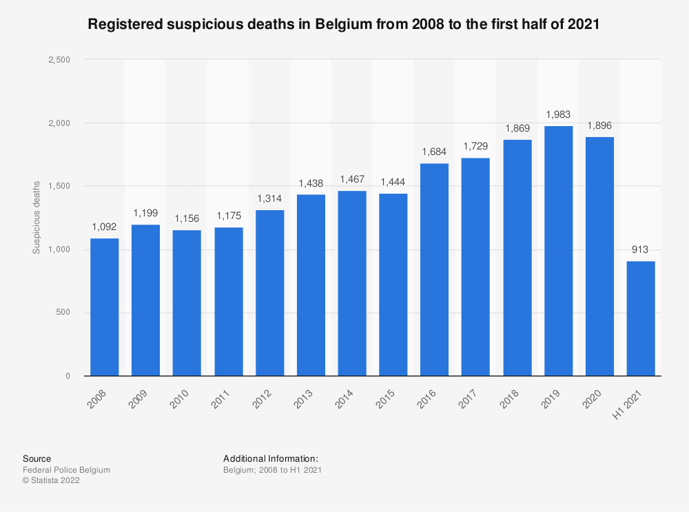 Statistic: Registered suspicious deaths in Belgium from 2008 to 2018 | Statista