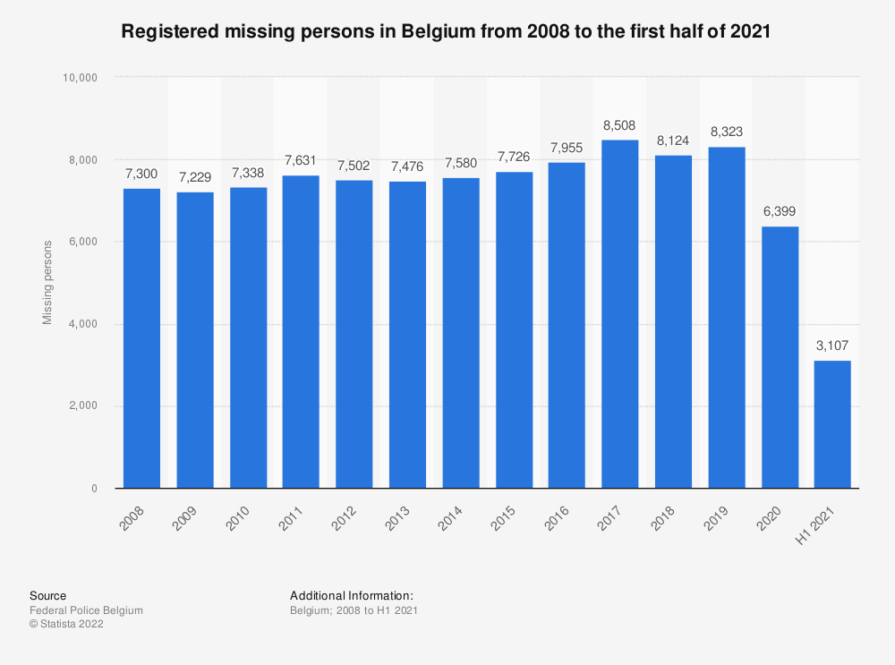 Statistic: Registered missing persons in Belgium from 2007 to 2017 | Statista