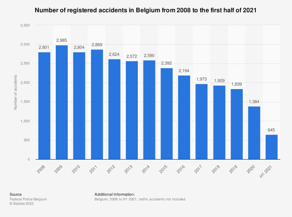 Statistic: Number of registered accidents in Belgium from 2008 to 2019 | Statista