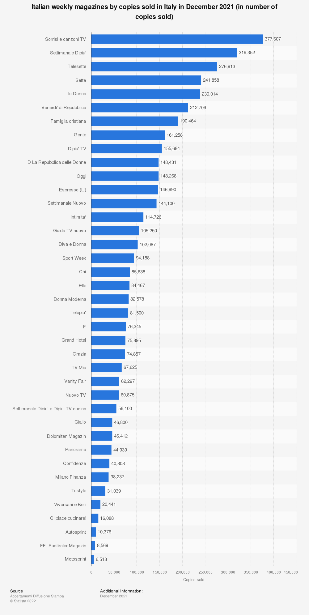 Statistic: Italian magazine titles ranked by circulation in Italy in March 2019 (in number of copies) | Statista