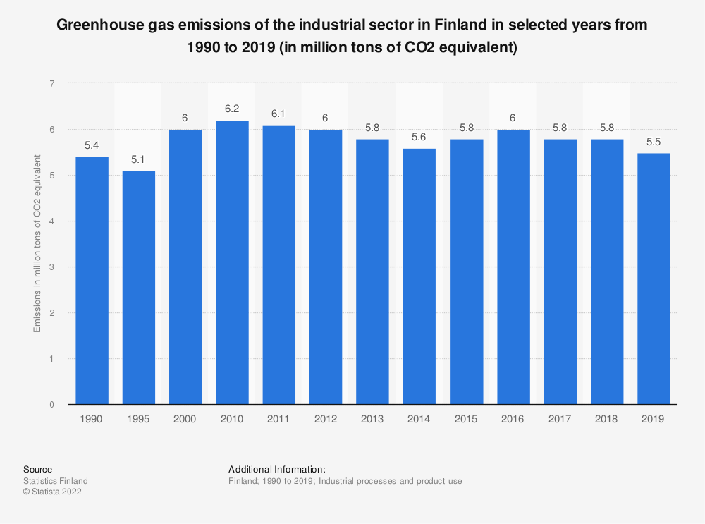 Statistic: Greenhouse gas emissions of the industrial sector in Finland in selected years from 1990 to 2016 (in million tons of CO2 equivalent) | Statista