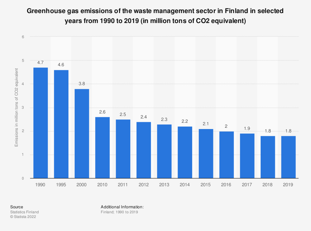 Statistic: Greenhouse gas emissions of the waste management sector in Finland in selected years from 1990 to 2016 (in million tons of CO2 equivalent) | Statista