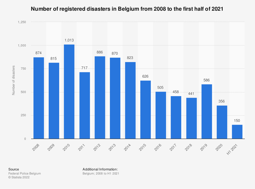 Statistic: Number of registered disasters in Belgium from 2007 to 2017 | Statista