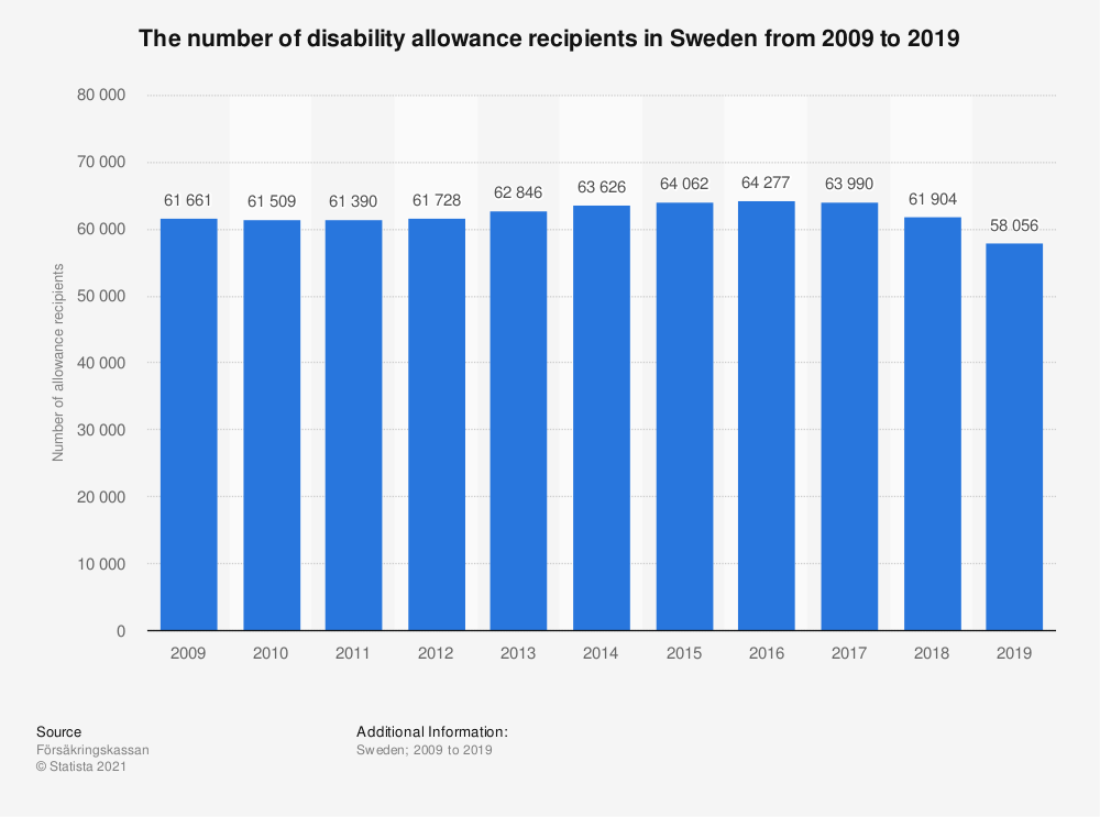 Statistic: The number of disability allowance recipients in Sweden from 2005 to 2016 | Statista