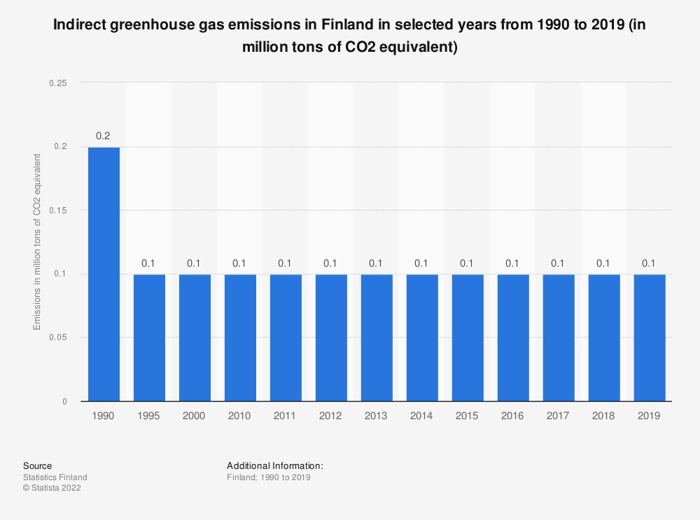 Statistic: Indirect greenhouse gas emissions in Finland in selected years from 1990 to 2016 (in million tons of CO2 equivalent) | Statista