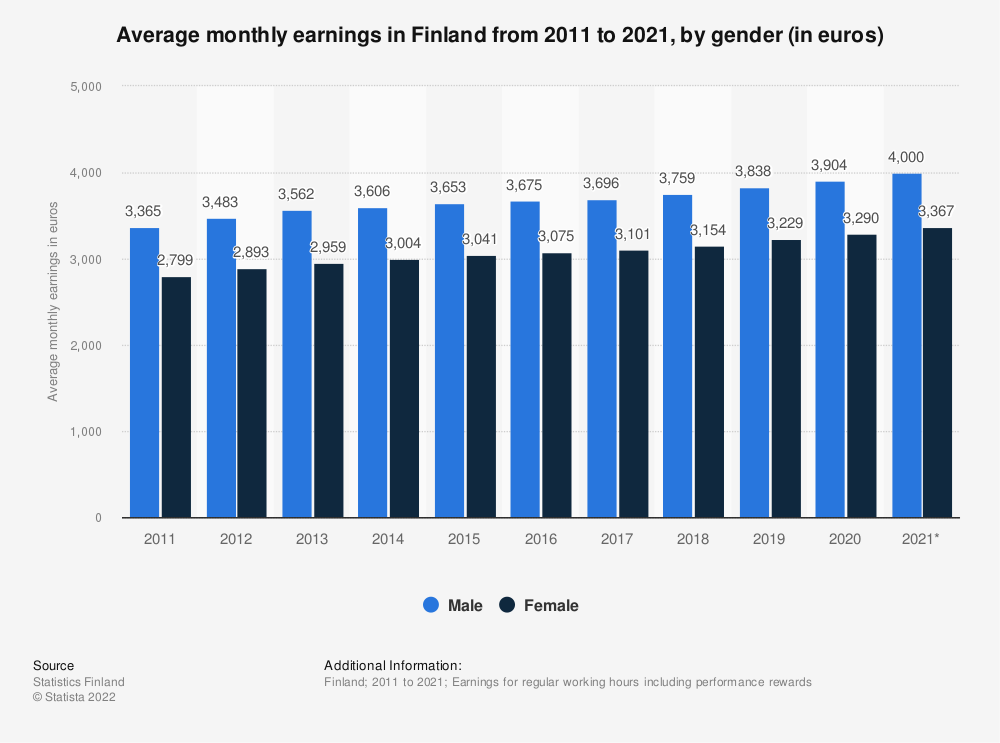 Statistic: Average monthly earnings in Finland from 2010 to 2020, by gender (in euros) | Statista