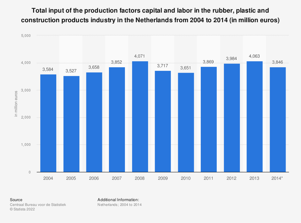 Statistic: Total input of the production factors capital and labor in the rubber, plastic and construction products industry in the Netherlands from 2004 to 2014 (in million euros) | Statista
