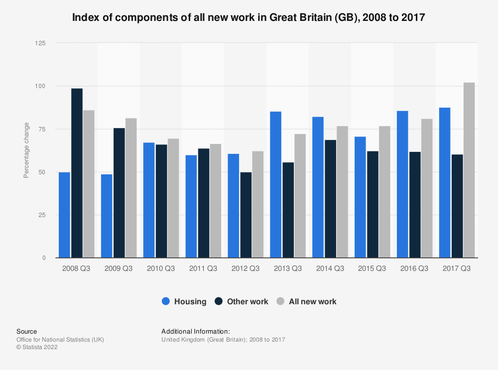 Statistic: Index of components of all new work * in Great Britain (GB), 2008 to 2017 | Statista