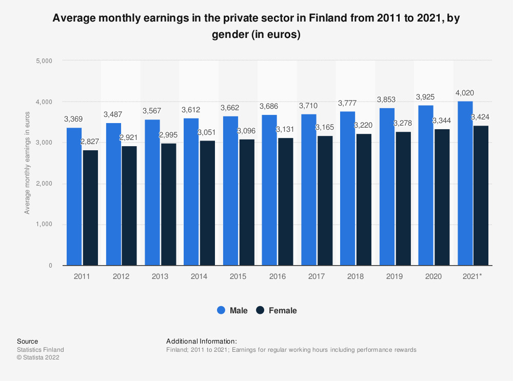 Statistic: Annual average monthly earnings in the private sector in Finland from 2007 to 2017, by gender (in euros) | Statista