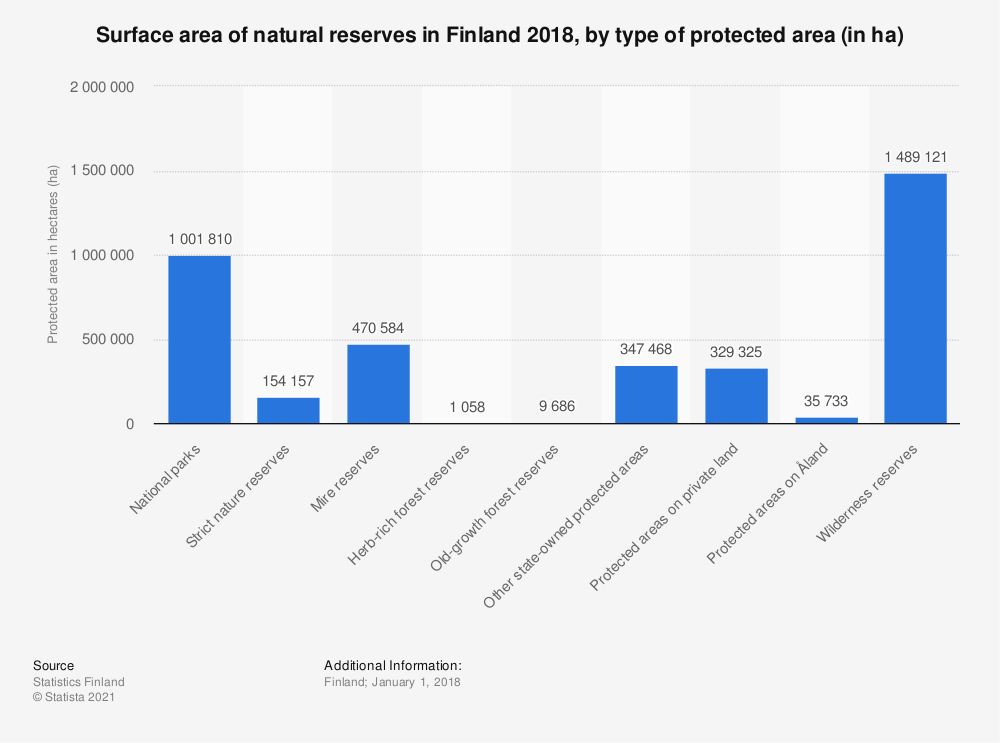 Statistic: Surface area of natural reserves in Finland 2018, by type of protected area (in ha) | Statista
