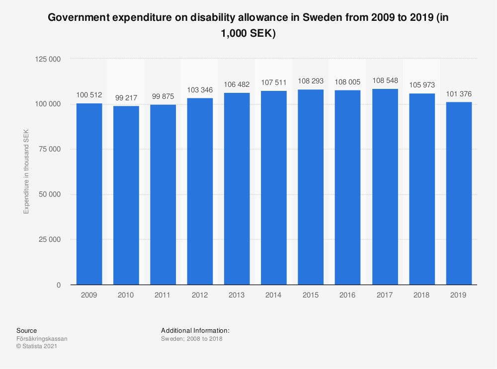 Statistic: Government expenditure on disability allowance in Sweden from 2005 to 2016 (in thousand SEK) | Statista