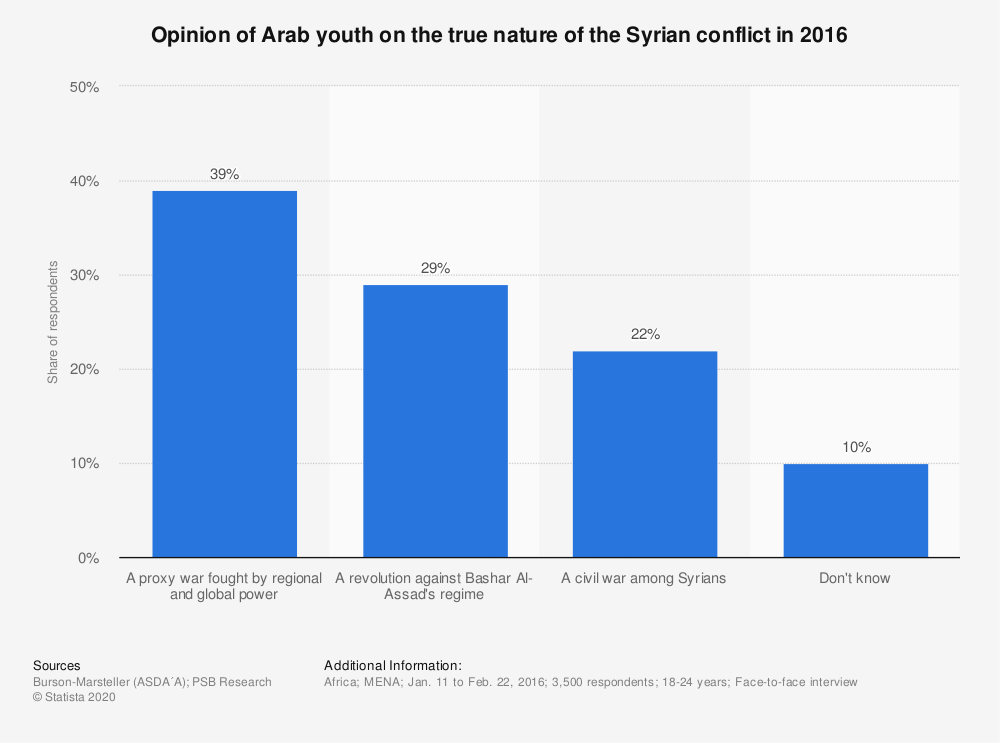 Statistic: Opinion of Arab youth on the true nature of the Syrian conflict in 2016 | Statista