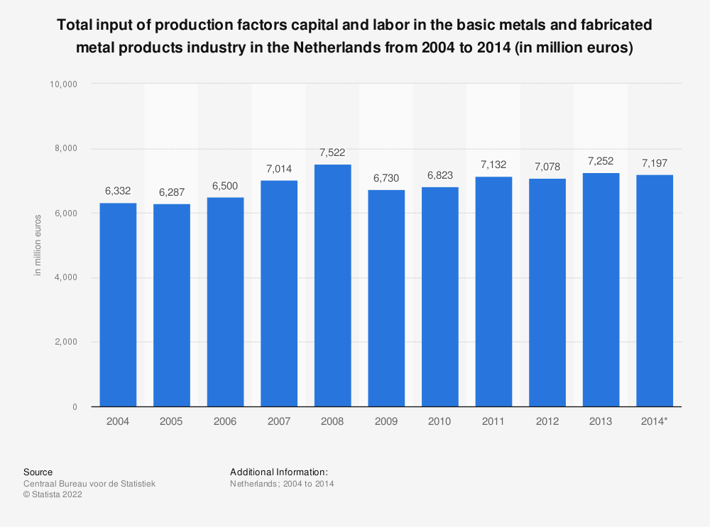 Statistic: Total input of production factors capital and labor in the basic metals and fabricated metal products industry in the Netherlands from 2004 to 2014 (in million euros) | Statista