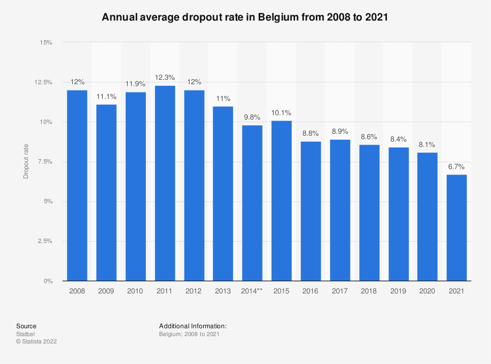Statistic: Annual average dropout rate in Belgium from 2007 to 2017 | Statista