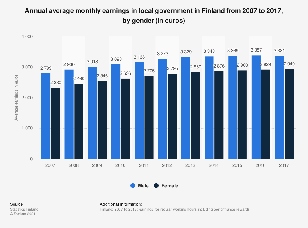 Statistic: Annual average monthly earnings in local government in Finland from 2007 to 2017, by gender (in euros) | Statista