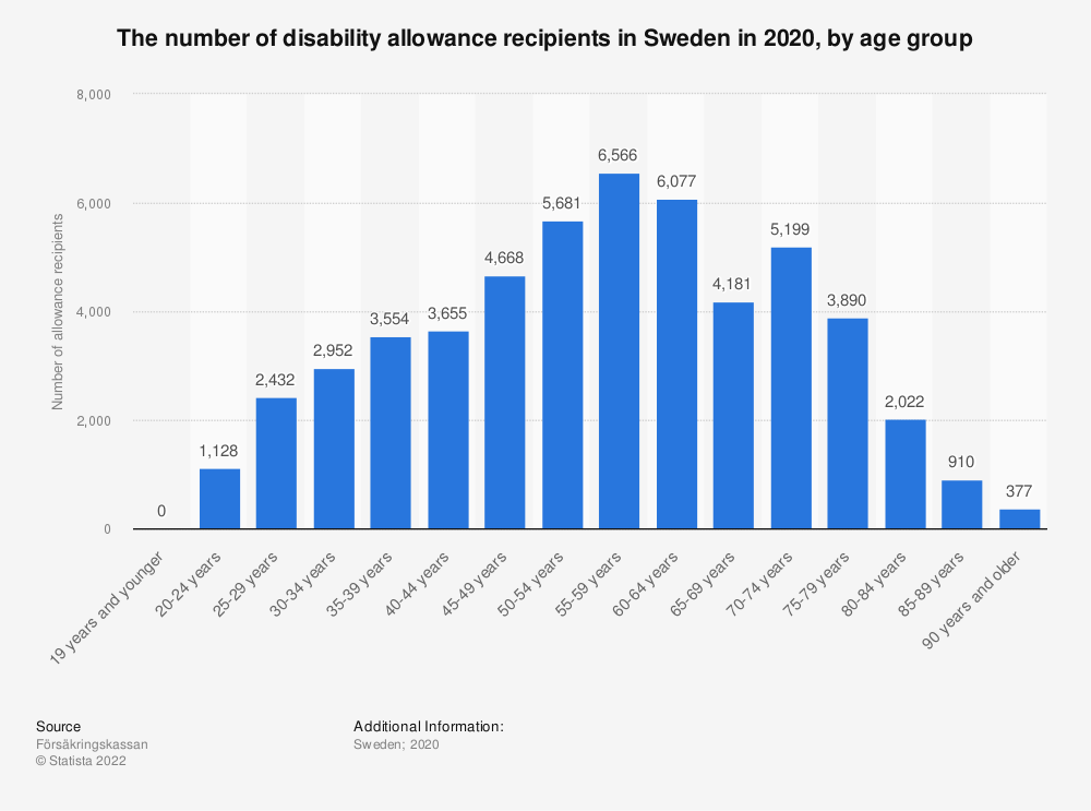 Statistic: The number of disability allowance recipients in Sweden in 2018, by age group | Statista