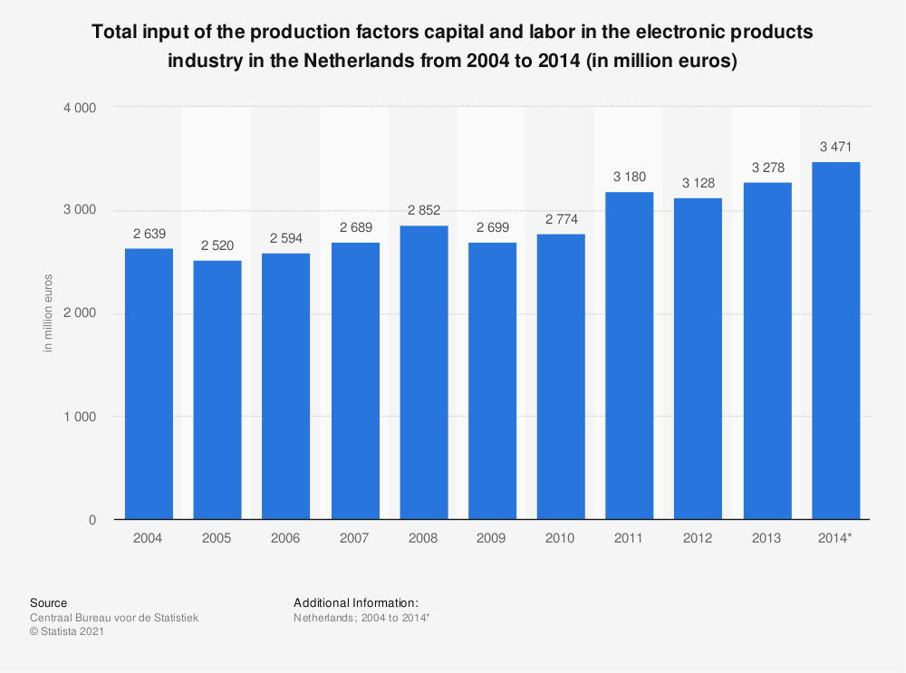 Statistic: Total input of the production factors capital and labor in the electronic products industry in the Netherlands from 2004 to 2014 (in million euros) | Statista