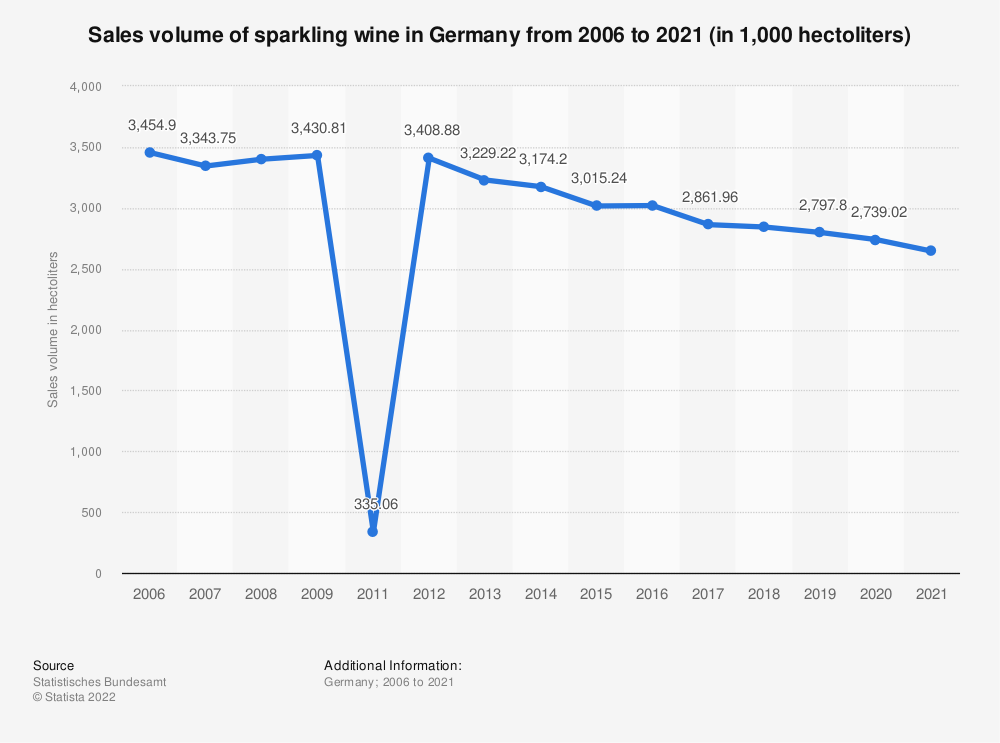 Statistic: Sales volume of sparkling wine in Germany from 2006 to 2019 (in 1,000 hectoliters) | Statista