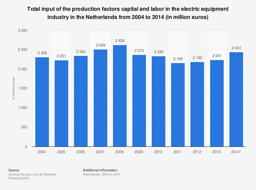 Statistic: Total input of the production factors capital and labor in the electric equipment industry in the Netherlands from 2004 to 2014 (in million euros) | Statista