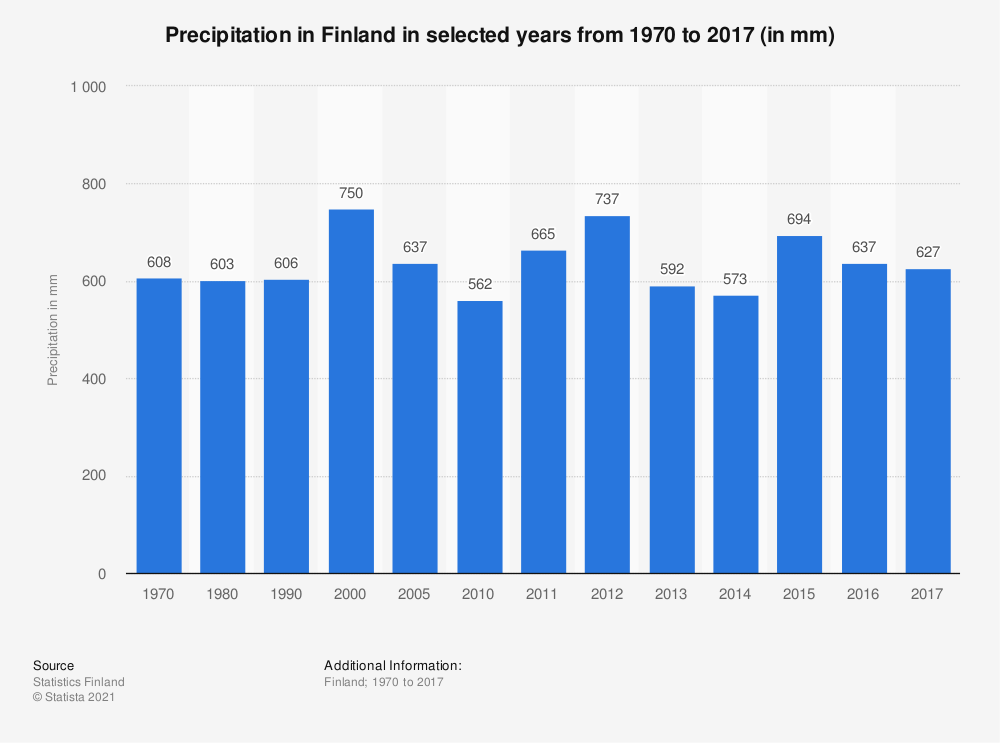 Statistic: Precipitation in Finland in selected years from 1970 to 2017 (in mm) | Statista