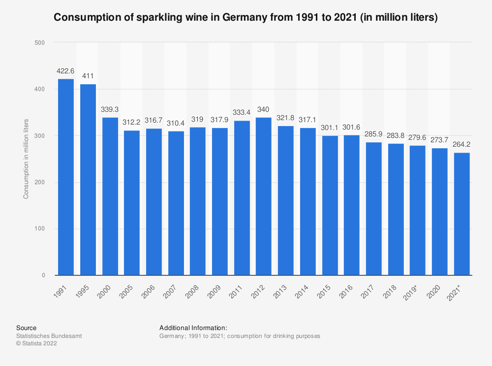 Statistic: Consumption of sparkling wine in Germany from 1991 to 2019 (in million liters) | Statista