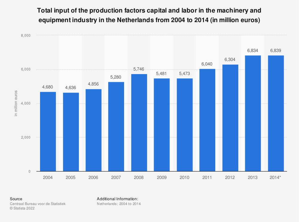 Statistic: Total input of the production factors capital and labor in the machinery and equipment industry in the Netherlands from 2004 to 2014 (in million euros) | Statista