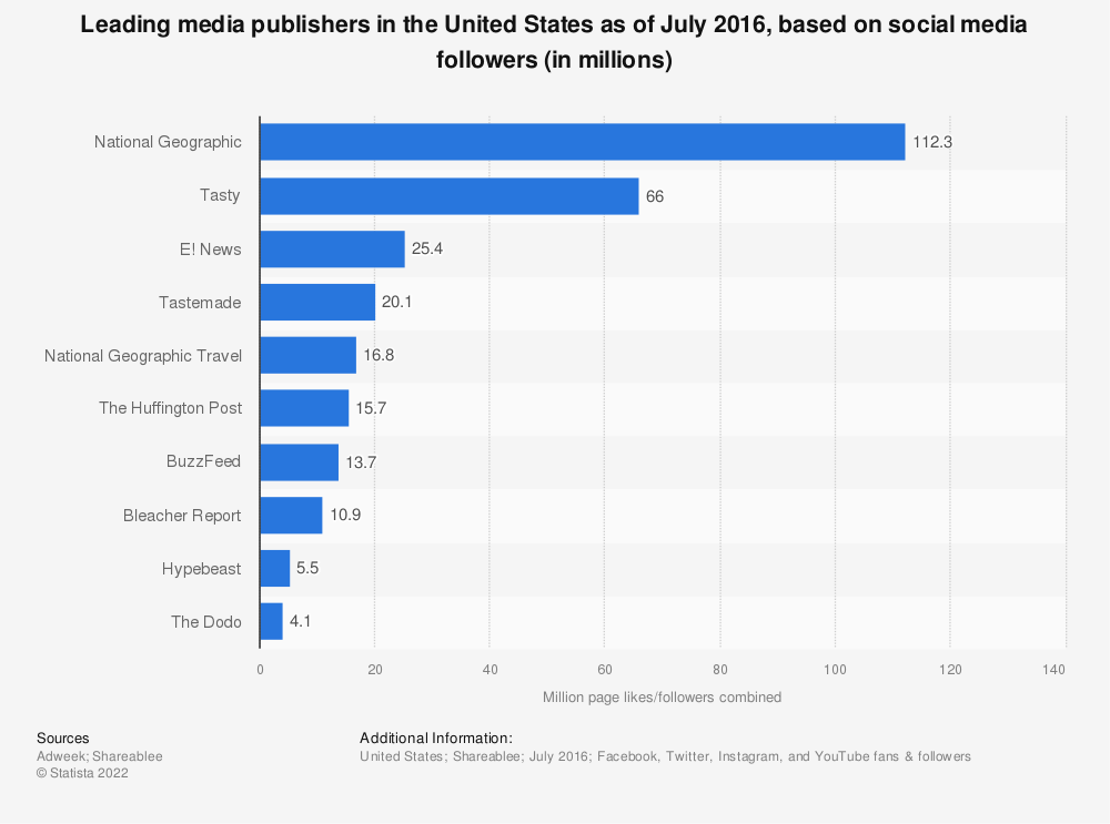 Statistic: Leading media publishers in the United States as of July 2016, based on social media followers (in millions) | Statista