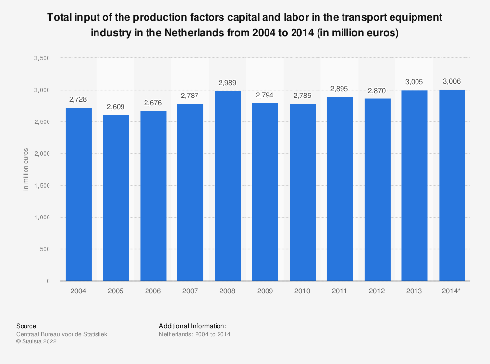 Statistic: Total input of the production factors capital and labor in the transport equipment industry in the Netherlands from 2004 to 2014 (in million euros) | Statista