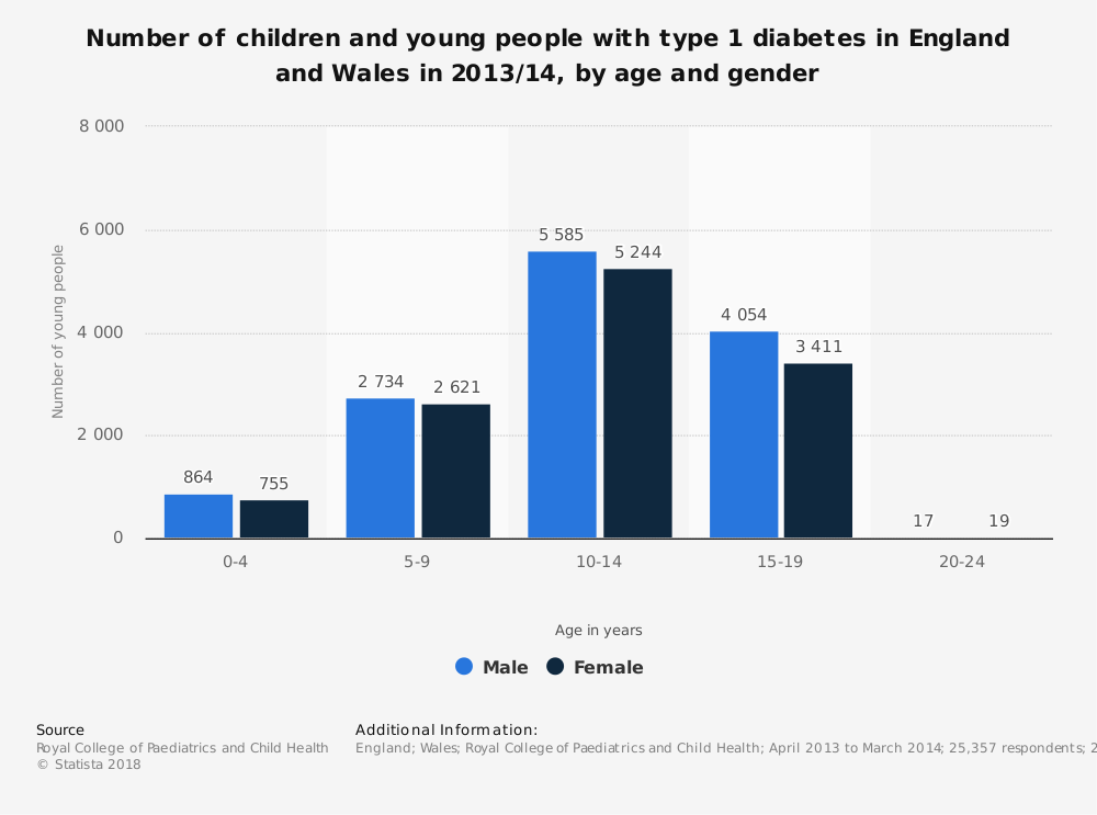 Statistic: Number of children and young people with type 1 diabetes in England and Wales in 2013/14, by age and gender | Statista