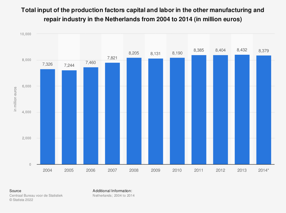 Statistic: Total input of the production factors capital and labor in the other manufacturing and repair industry in the Netherlands from 2004 to 2014 (in million euros) | Statista
