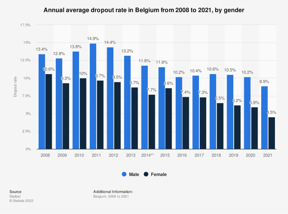 Statistic: Annual average dropout rate in Belgium from 2008 to 2019, by gender* | Statista