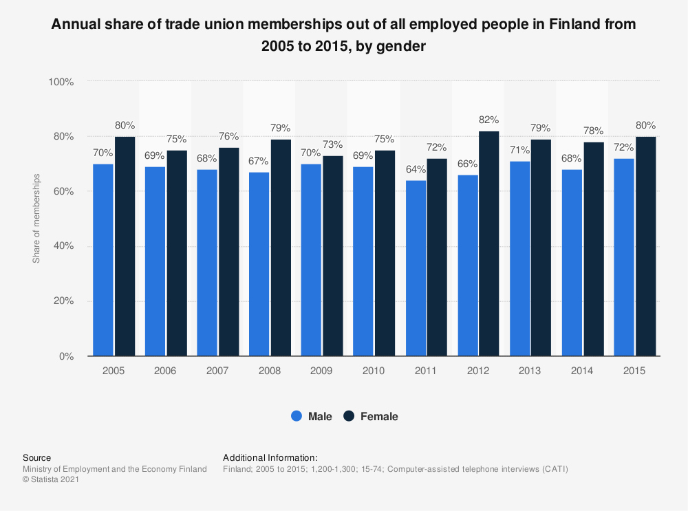 Statistic: Annual share of trade union memberships out of all employed people in Finland from 2005 to 2015, by gender | Statista