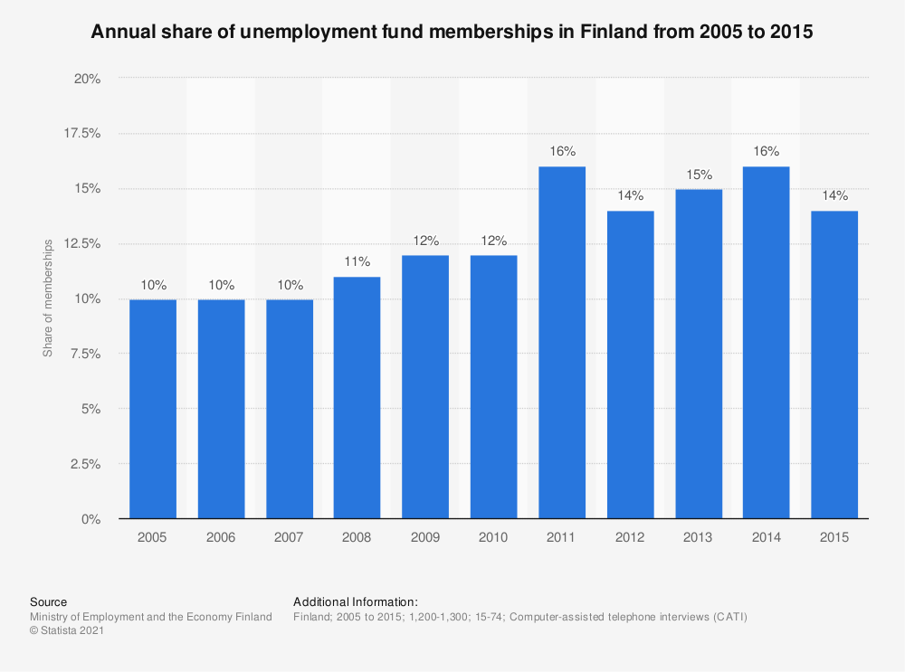 Statistic: Annual share of unemployment fund memberships in Finland from 2005 to 2015 | Statista