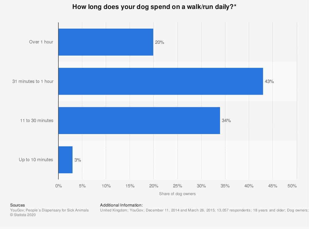 Statistic: How long does your dog spend on a walk/run daily?* | Statista