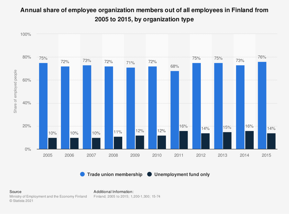 Statistic: Annual share of employee organization members out of all employees in Finland from 2005 to 2015, by organization type | Statista