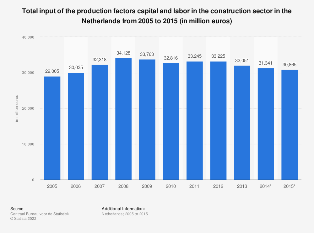 Statistic: Total input of the production factors capital and labor in the construction sector in the Netherlands from 2005 to 2015 (in million euros) | Statista