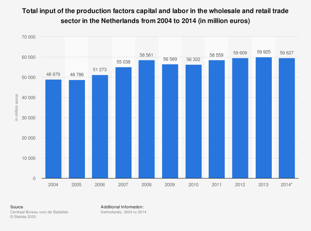 Statistic: Total input of the production factors capital and labor in the wholesale and retail trade sector in the Netherlands from 2004 to 2014 (in million euros) | Statista